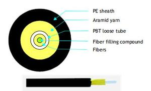 Multi-core Optical Cable For Outdoor/Indoor Use
